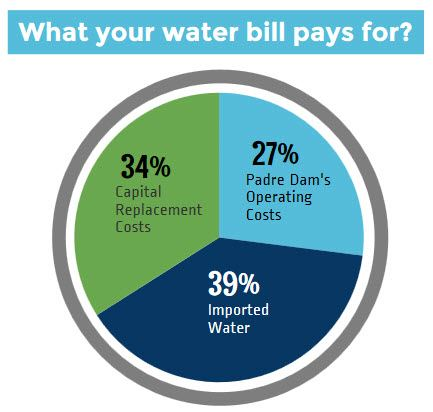 What Water Bill Pays For