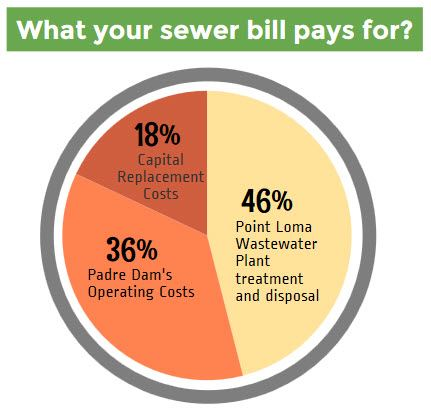 sewer pays for