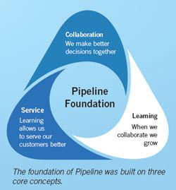 Pipeline Foundation triangle flow
