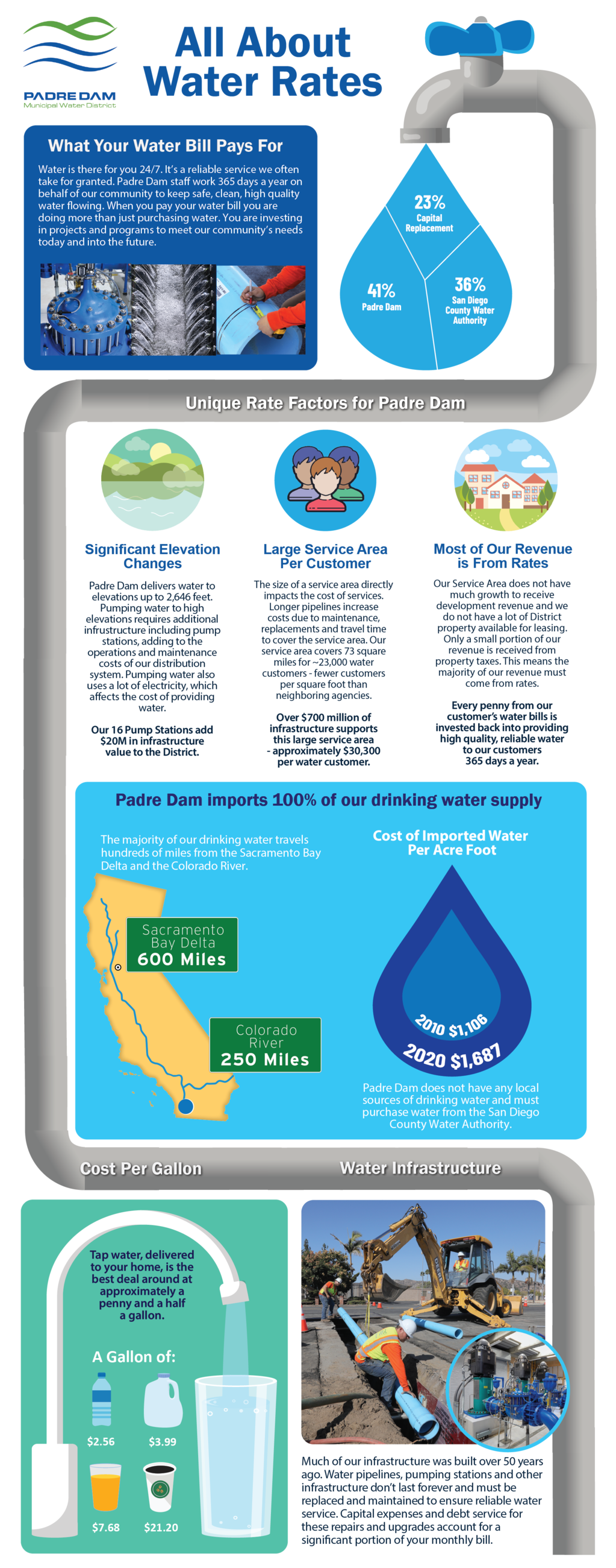 All About Water Rates Infographic